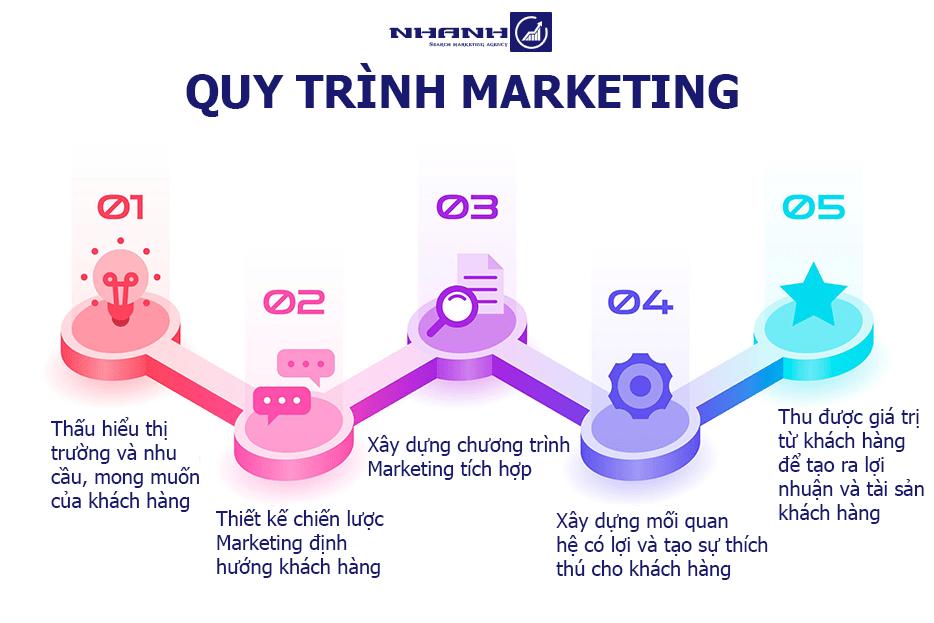 Quy trình Marketing - Nhanhomedia